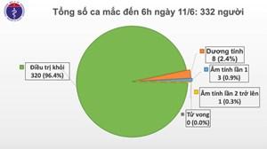 Việt Nam còn 8 ca dương tính với Covid-19
