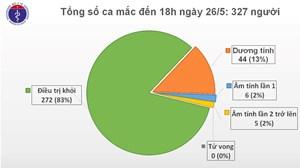 Thêm một hành khách từ Nga về Việt Nam mắc Covid-19, Việt Nam ghi nhận 327 trường hợp
