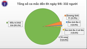 54 ngày Việt Nam không có ca mắc Covid-19 trong cộng đồng