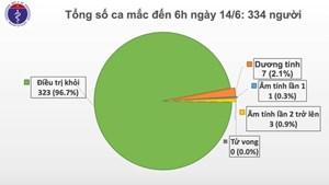 59 ngày không Covid-19, Việt Nam chỉ còn 11 bệnh nhân đang điều trị