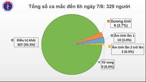 Việt Nam chỉ còn 9 trường hợp dương tính với SARS-CoV-2