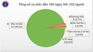 Việt Nam chỉ còn 9 ca dương tính với Covid-19
