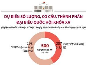 Dự kiến số lượng, cơ cấu, thành phần đại biểu Quốc hội khóa XV