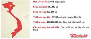 Tỷ lệ mắc bệnh ung thư tại Việt Nam ngày càng gia tăng