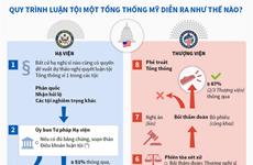 [Infographics] Quy trình luận tội một tổng thống Mỹ diễn ra như thế nào?