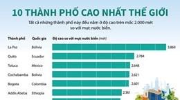 [Infographics] Danh sách 10 thành phố cao nhất thế giới
