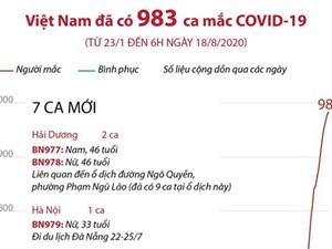 [Infographics] Việt Nam ghi nhận 983 ca Covid-19