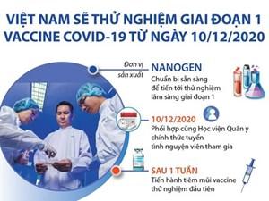 Quy trình thử nghiệm vaccine Covid-19 giai đoạn 1 tại Việt Nam