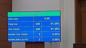 100% ĐBQH tán thành thông qua Luật về phòng, chống HIV/AIDS