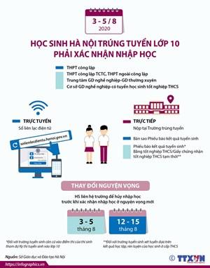 Từ 3-5/8 học sinh Hà Nội trúng tuyển lớp 10 phải xác nhận nhập học