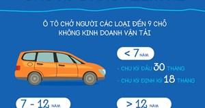 Chu kỳ đăng kiểm ô tô chủ xe cần nhớ để tránh bị phạt lên đến 16 triệu đồng
