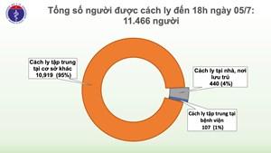 80 ngày Việt Nam không có ca mắc mới, chỉ còn 12 bệnh nhân Covid-19