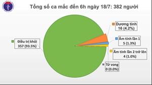 93 ngày Việt Nam không có ca lây nhiễm Covid-19 trong cộng đồng