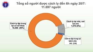 Số người cách ly chống dịch Covid-19 giảm còn hơn 11.600