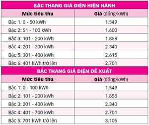 Đề xuất điện 1 giá, người dân cần công khai, minh bạch cách tính giá điện