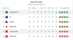 Trung Quốc thua Saudi Arabia, cục diện bảng đấu của tuyển Việt Nam hiện ra sao?