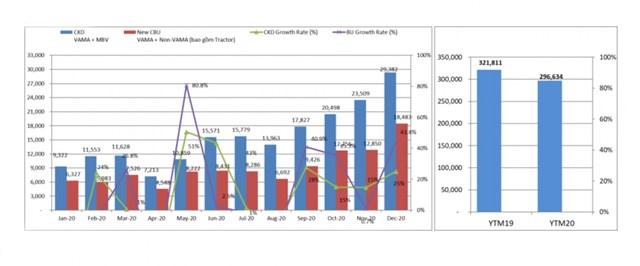 Biểu đồ doanh số xe nhập khẩu và lắp ráp từng tháng năm 2020 và tổng doanh số thị trường năm 2019 - 2020.