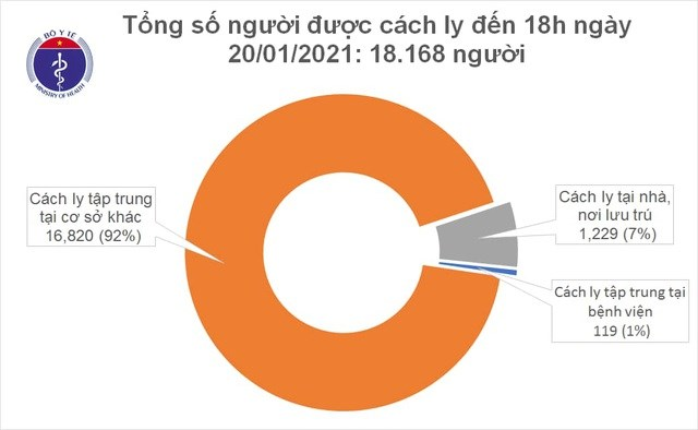 Hiện Việt Nam có 18.168 người người tiếp xúc gần và nhập cảnh từ vùng dịch đang được theo dõi sức khỏe (cách ly).