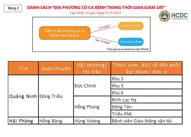 Hướng dẫn giám sát người từ vùng dịch COVID-19 đến Thành phố Hồ Chí Minh. Nguồn: HCHD.