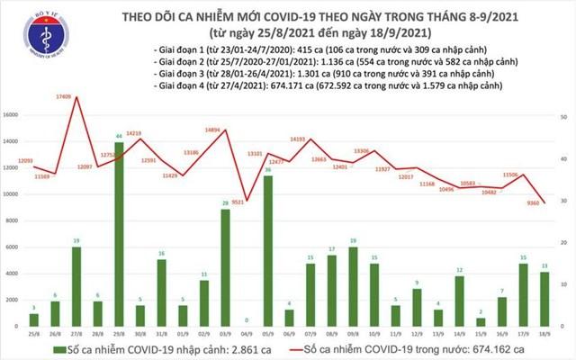 Biểu đồ số ca mắc Covid-19 tại Việt Nam đến tối ngày 18/9.