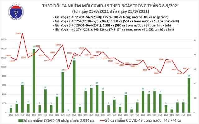Biểu đồ số ca mắc Covid-19 tại Việt Nam đến tối ngày 25/9.