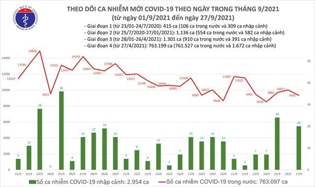 Biểu đồ số ca mắc Covid-19 tại Việt Nam tính đến tối ngày 27/9.