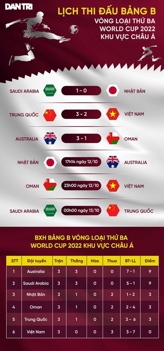 Đội tuyển Việt Nam nhảy vọt tới khó tin nếu thắng Oman - Ảnh 1