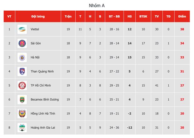 Bảng xếp hạng V-League 2020 nhóm đua vô địch sau vòng 6 giai đoạn hai tối 3/11. (Ảnh: VPF).