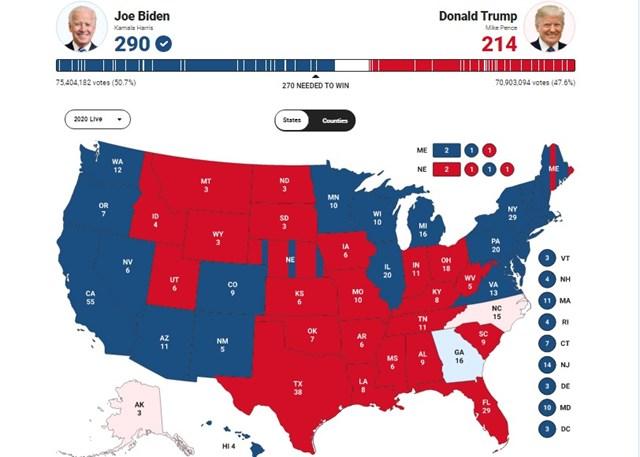 Theo dự đoán của Fox News, ông Biden giành 290 phiếu đại cử tri, vượt con số 270 cần thiết để đắc cử tổng thống.