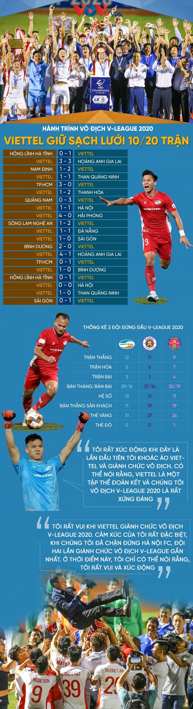 Hành trình vô địch V-League 2020 Viettel giữ sạch lưới 10/20 trận - Ảnh 1