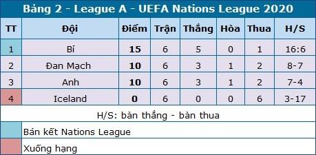Anh chia tay Nations League bằng chiến thắng '4 sao' - Ảnh 1