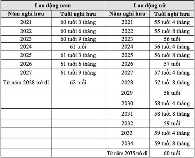 Lộ trình điều chỉnh tuổi nghỉ hưu của người lao động trong điều kiện lao động bình thường (NĐ 135/2020/NĐ-CP). Nguồn: Dân Trí.
