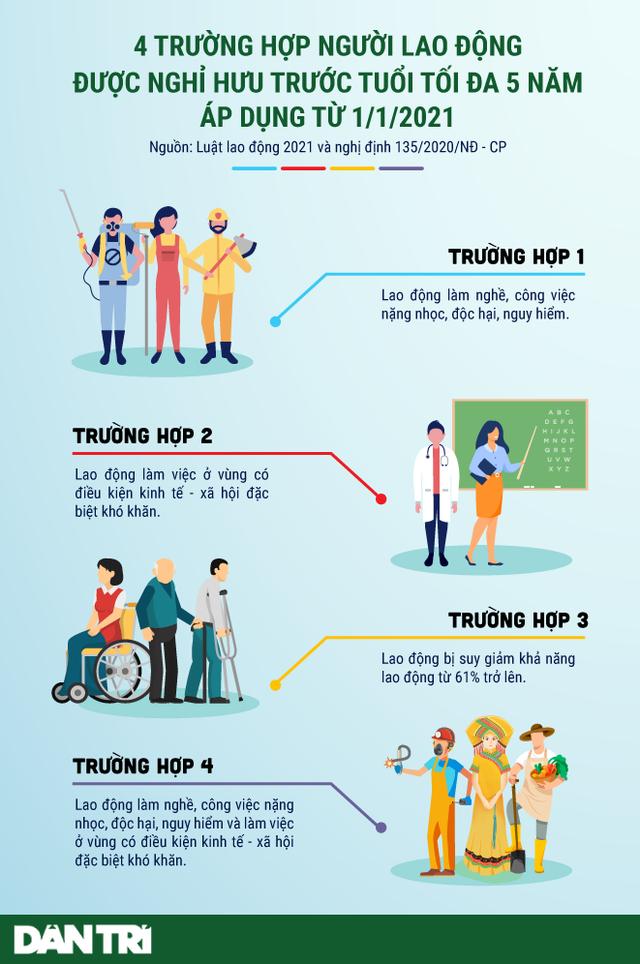 [Infographic] 4 trường hợp nghỉ hưu trước tuổi áp dụng từ 1/1/2021 - Ảnh 1