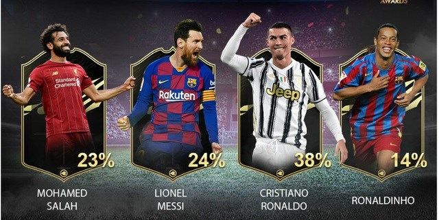 Chiến thắng áp đảo của C.Ronaldo trong cuộc bình chọn Cầu thủ xuất sắc nhất thế kỷ.