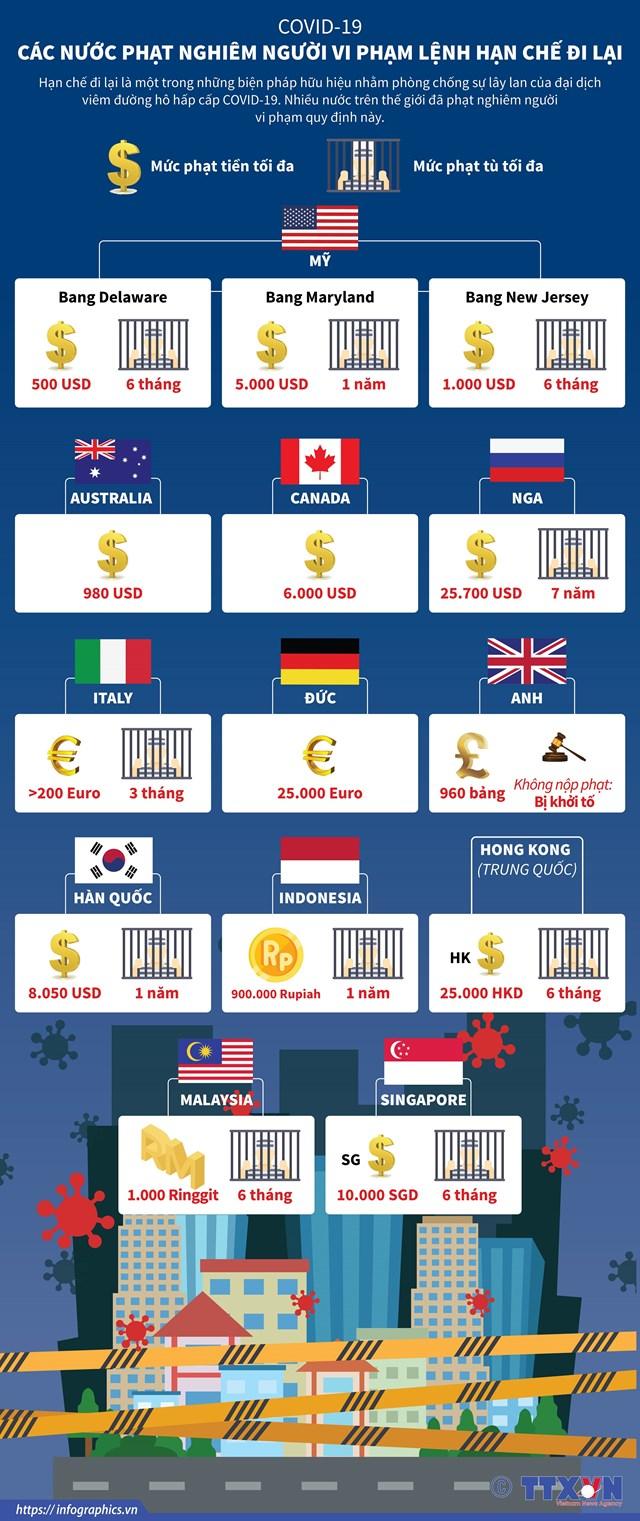 [Infographic] Covid-19: Các nước phạt nghiêm người vi phạm lệnh hạn chế đi lại