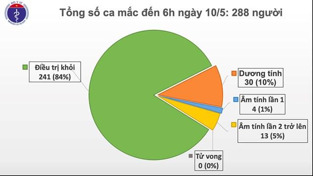 24 ngày Việt Nam không có ca lây nhiễm Covid-19 trong cộng đồng