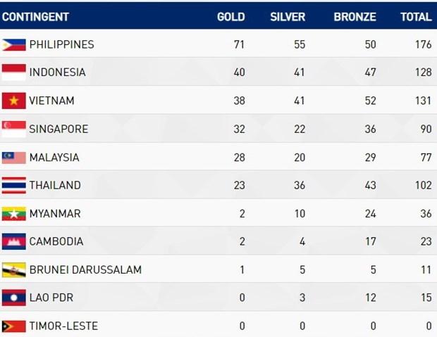 Bảng tổng sắp huy chương SEA Games 30: Việt Nam mất vị trí thứ 2 - 2