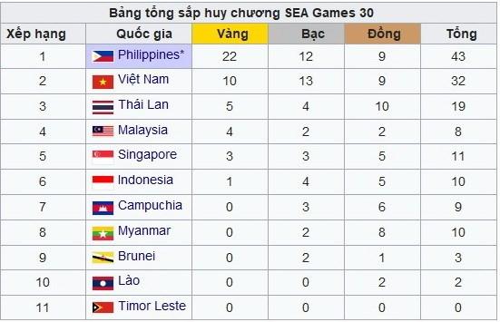 Bảng tổng sắp SEA Games 30: Philippines bứt tốc, Việt Nam xếp thứ 2 - 1