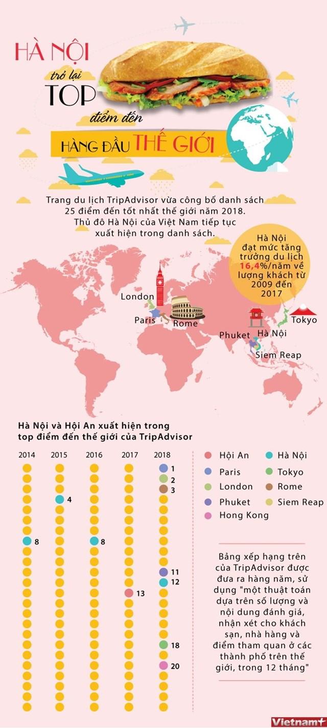 [Infographics] Hà Nội nằm trong tốp 25 điểm đến hàng đầu thế giới