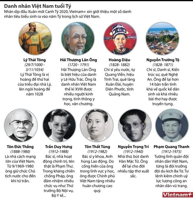 [Infographics] Một số danh nhân, người nổi tiếng tuổi Tý
