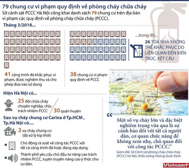 [Infographics] 79 chung cư ở Hà Nội vi phạm quy định về phòng cháy