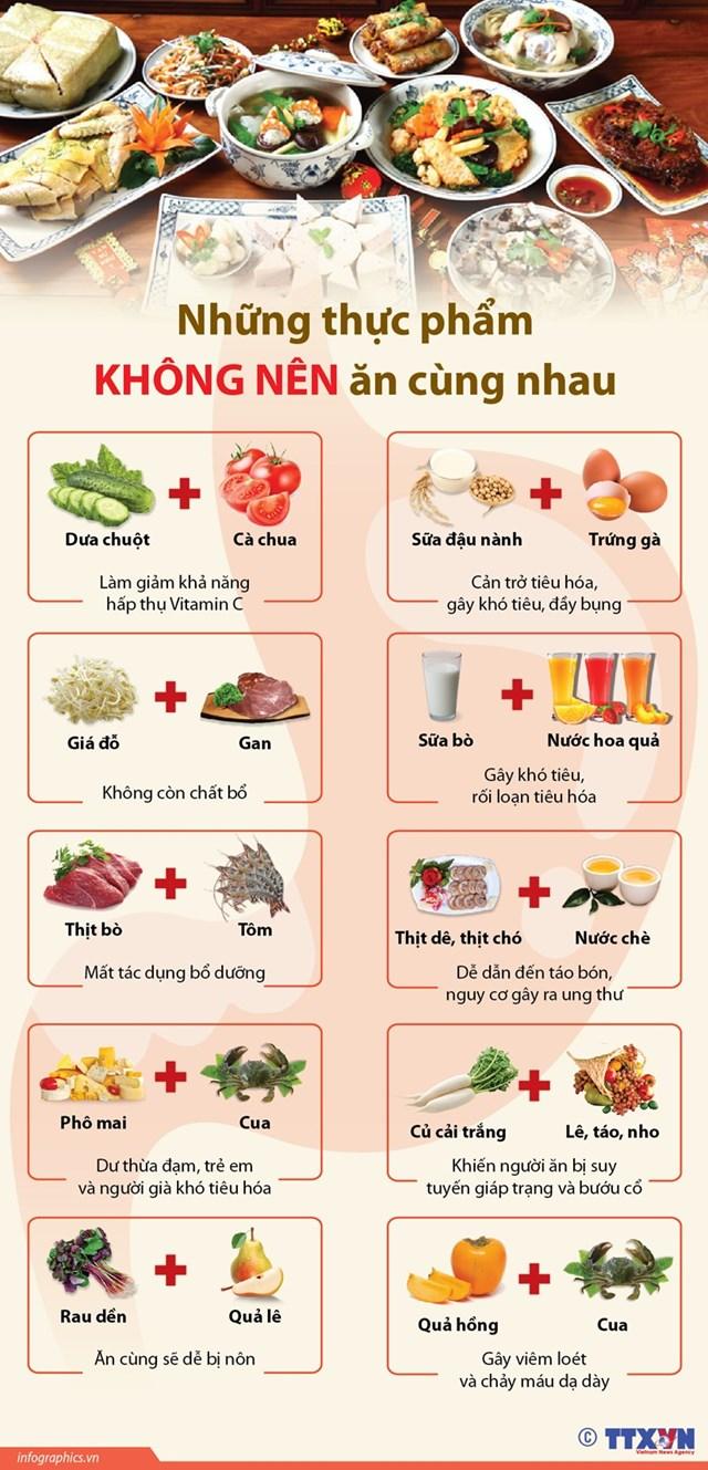 [Infographics] 10 cặp thực phẩm không nên ăn cùng nhau