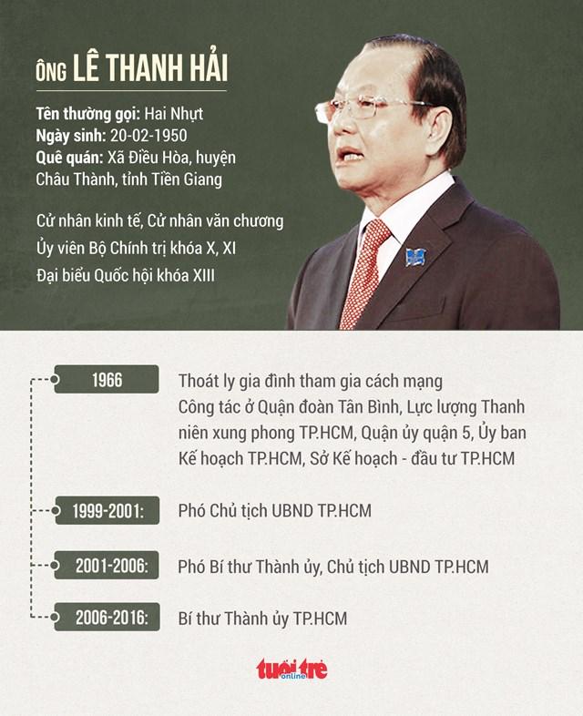 Ông Lê Thanh Hải bị cách chức Bí thư Thành ủy TP HCM nhiệm kỳ 2010-2015 - 1