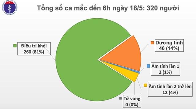 32 ngày Việt Nam không có ca lây nhiễm Covid-19 trong cộng đồng