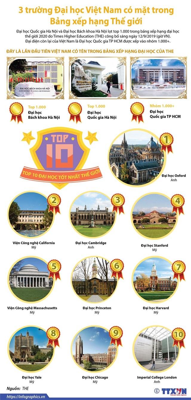 3 trường đại học Việt Nam có mặt trong Bảng xếp hạng Thế giới