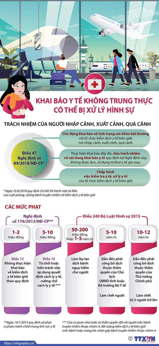 [Infographics] Khai báo y tế không trung thực có thể bị xử lý hình sự