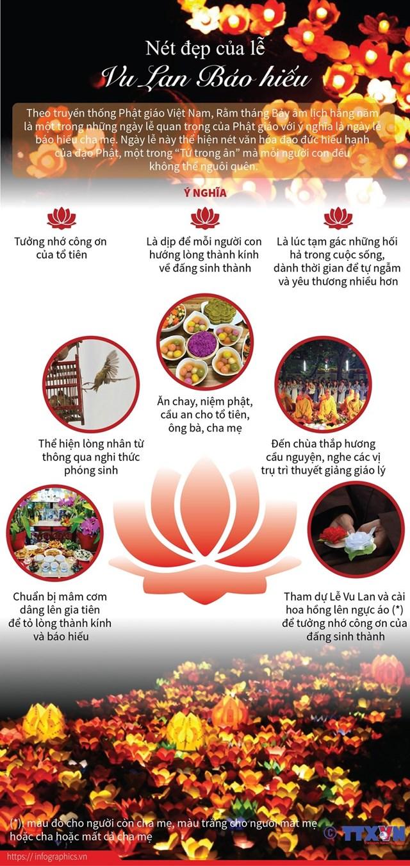[Infographics] Nét đẹp của ngày lễ Vu Lan Báo hiếu