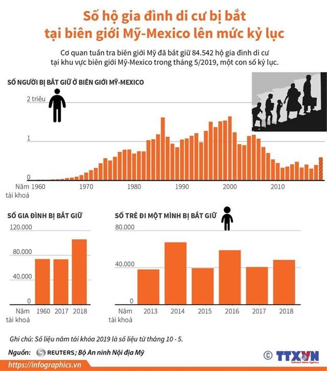[Infographics] Số hộ di cư bị bắt ở biên giới Mỹ-Mexico cao kỷ lục