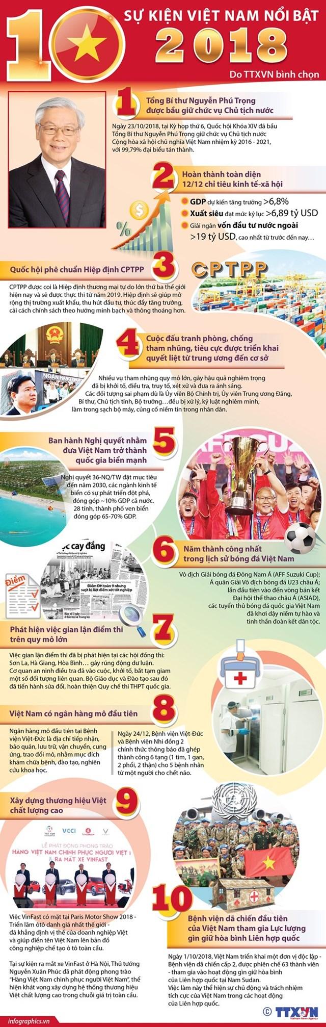 [Infographics] 10 sự kiện nổi bật của Việt Nam năm 2018 do TTXVN chọn