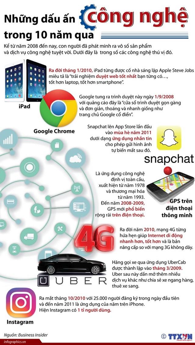 [Infographics] Những dấu ấn công nghệ trong 10 năm qua